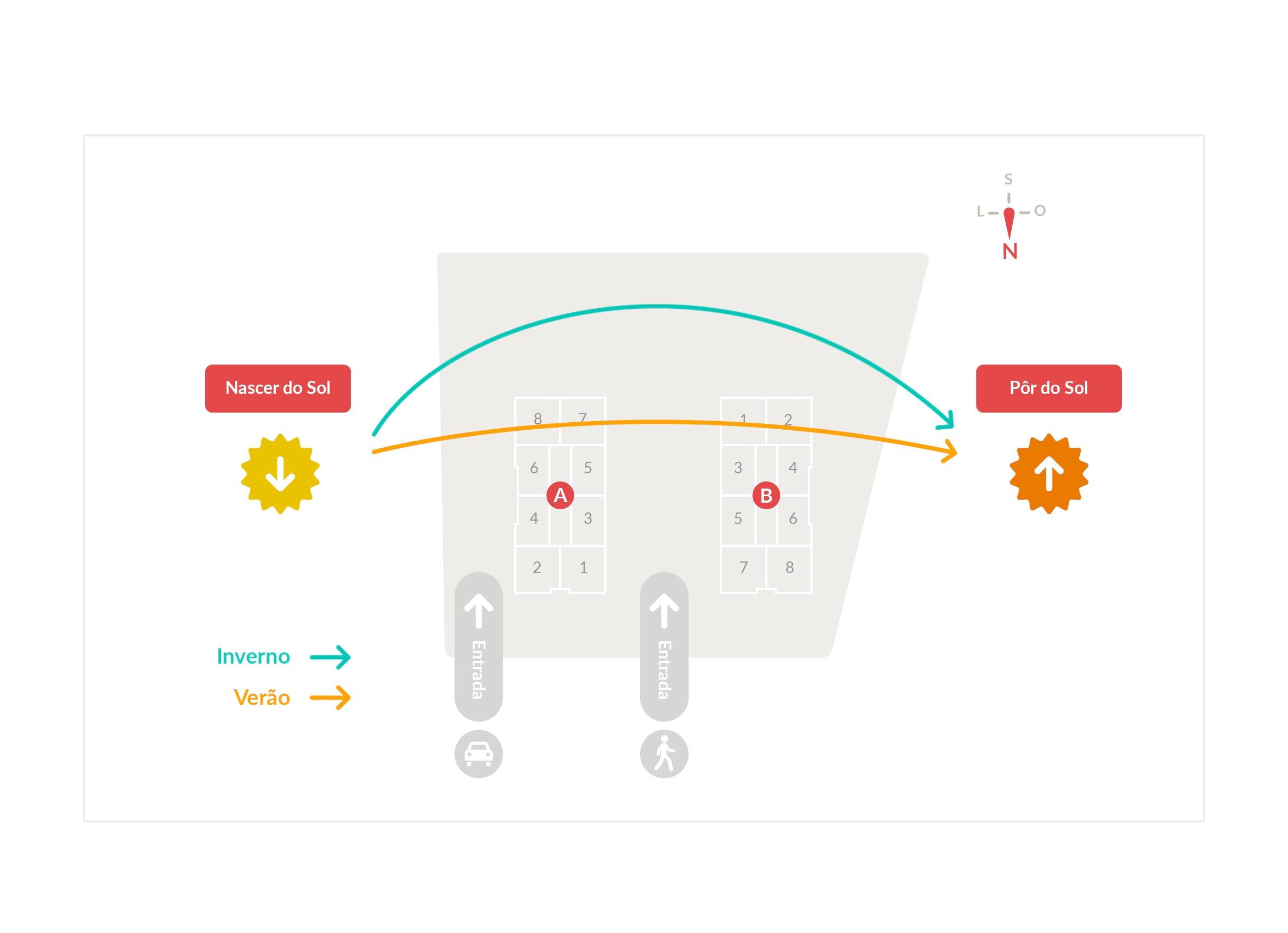 Simulação do Sol